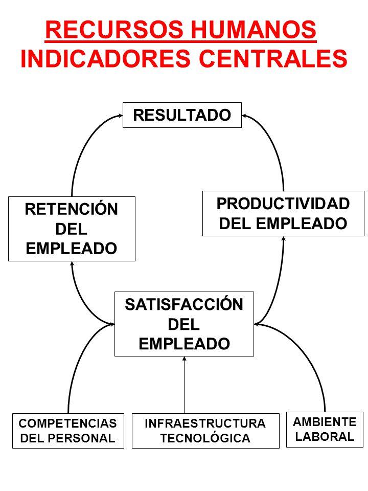 RECURSOS HUMANOS INDICADORES CENTRALES SATISFACCIÓN DEL EMPLEADO RESULTADO RETENCIÓN DEL EMPLEADO PRODUCTIVIDAD DEL EMPLEADO COMPETENCIAS DEL PERSONAL