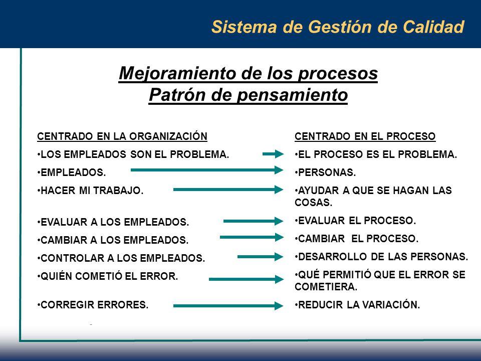 Sistema de Gestión de Calidad Conocimiento del proceso PROVEEDOR ENTRADAS CLIENTES CUMPLIR REQUISITOS DEL PROCESO REVISIÓN DEL PROCESO INDICADORES DE EFECTIVIDAD INDICADORES DE EFICIENCIA TIEMPO DE PROCESAMIENTO TIEMPO DE CICLO COSTO PERSONAL REPRESENTACIÓN GRÁFICA PROCESO FLUJO SALIDAS CUMPLIR REQUISITOS DEL CLIENTE