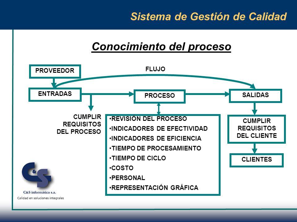 Sistema de Gestión de Calidad Mejora del proceso HERRAMIENTASBENEFICIOS A LOGRAR ELIMINACIÓN DE LA BUROCRACIA ELIMINACIÓN DE LA DUPLICACIÓN SIMPLIFICACIÓN PRUEBA DE ERRORES LENGUAJE SIMPLE PROVISIÓN DE EQUIPOS ADECUADOS Y SU MANTENIMIENTO ESTANDARIZACIÓN AUTOMATIZACIÓN ALIANZA CON LOS PROVEEDORES EVALUACIÓN DEL VALOR AGREGADO REDUCCIÓN DEL TIEMPO DE CICLO MEJORAMIENTO DEL MARCO GENERAL REDUCCIÓN DE LOS COSTOS MEJORAMIENTO DE LAS TAREAS INEFICACES FACILITAR EL TRABAJO REDUCCIÓN DE LOS NIVELES DE LA ORGANIZACIÓN MAYOR EFICACIA PARTICIPACIÓN DEL PERSONAL