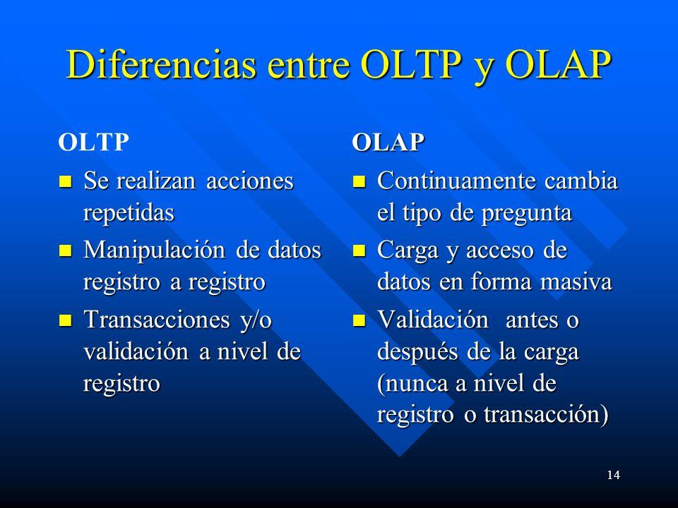 14 Diferencias entre OLTP y OLAP OLTP Se realizan acciones repetidas Se realizan acciones repetidas Manipulación de datos registro a registro Manipulación de datos registro a registro Transacciones y/o validación a nivel de registro Transacciones y/o validación a nivel de registro OLAP Continuamente cambia el tipo de pregunta Carga y acceso de datos en forma masiva Validación antes o después de la carga (nunca a nivel de registro o transacción)