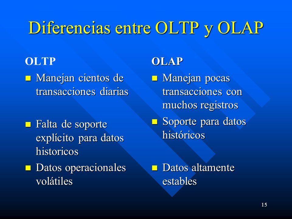 15 Diferencias entre OLTP y OLAP OLTP Manejan cientos de transacciones diarias Manejan cientos de transacciones diarias Falta de soporte explícito par