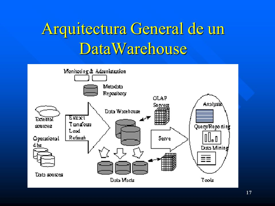 17 Arquitectura General de un DataWarehouse