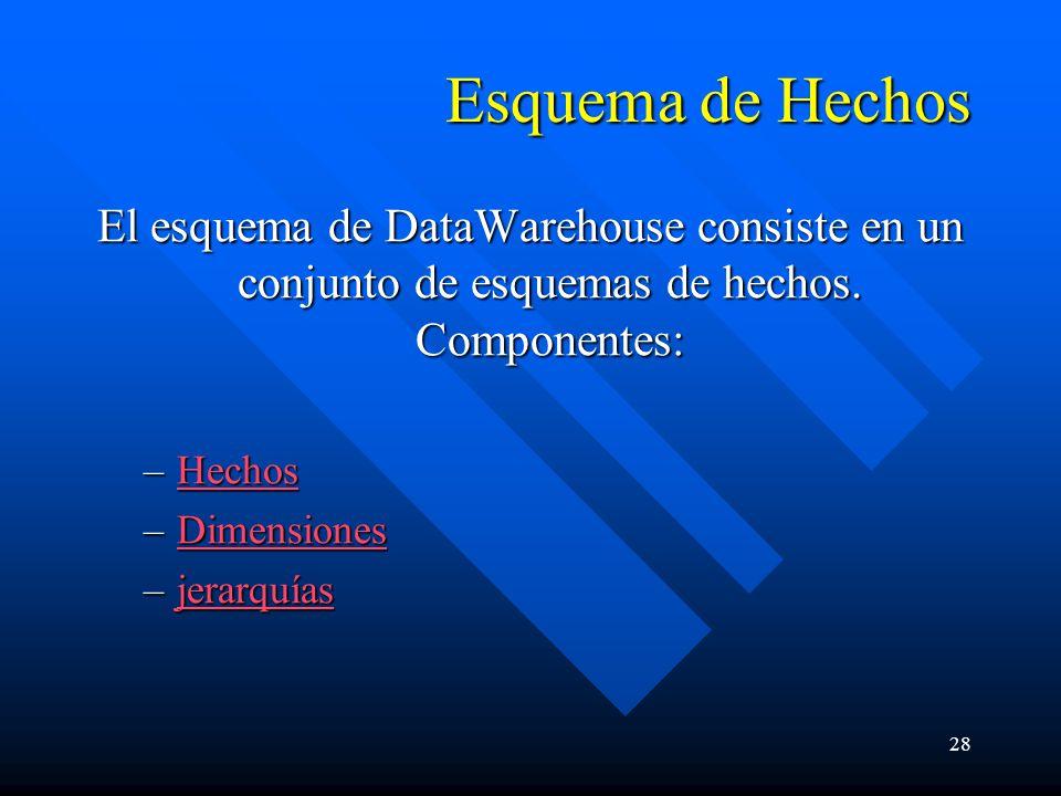 28 Esquema de Hechos El esquema de DataWarehouse consiste en un conjunto de esquemas de hechos. Componentes: –Hechos Hechos –Dimensiones Dimensiones –
