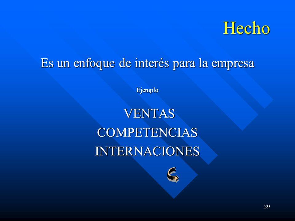 29 Hecho Es un enfoque de interés para la empresa Ejemplo VENTAS VENTASCOMPETENCIASINTERNACIONES