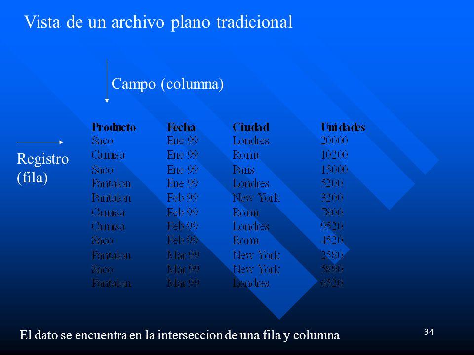 34 Vista de un archivo plano tradicional Campo (columna) Registro (fila) El dato se encuentra en la interseccion de una fila y columna