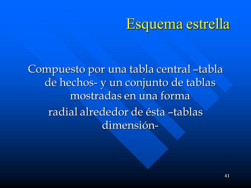 41 Esquema estrella Compuesto por una tabla central –tabla de hechos- y un conjunto de tablas mostradas en una forma radial alrededor de ésta –tablas