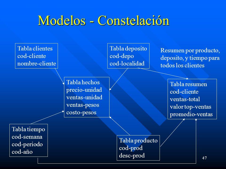 47 Modelos - Constelación Tabla clientes cod-cliente nombre-cliente Tabla hechos precio-unidad ventas-unidad ventas-pesos costo-pesos Tabla producto c