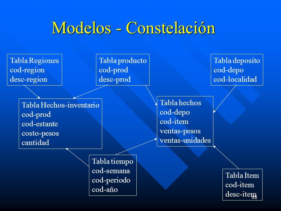 48 Modelos - Constelación Tabla producto cod-prod desc-prod Tabla hechos cod-depo cod-item ventas-pesos ventas-unidades Tabla Item cod-item desc-item Tabla tiempo cod-semana cod-periodo cod-año Tabla deposito cod-depo cod-localidad Tabla Regiones cod-region desc-region Tabla Hechos-inventario cod-prod cod-estante costo-pesos cantidad