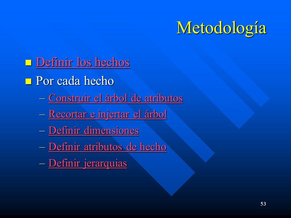 53 Metodología Definir los hechos Definir los hechos Definir los hechos Definir los hechos Por cada hecho Por cada hecho –Construir el árbol de atribu