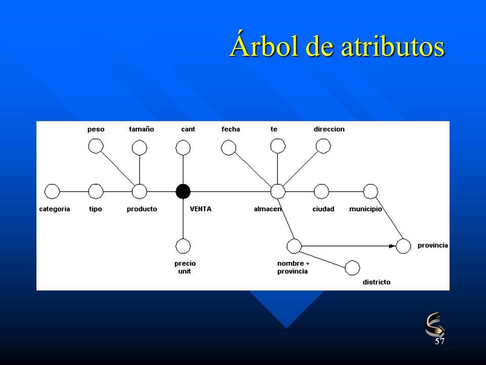 57 Árbol de atributos