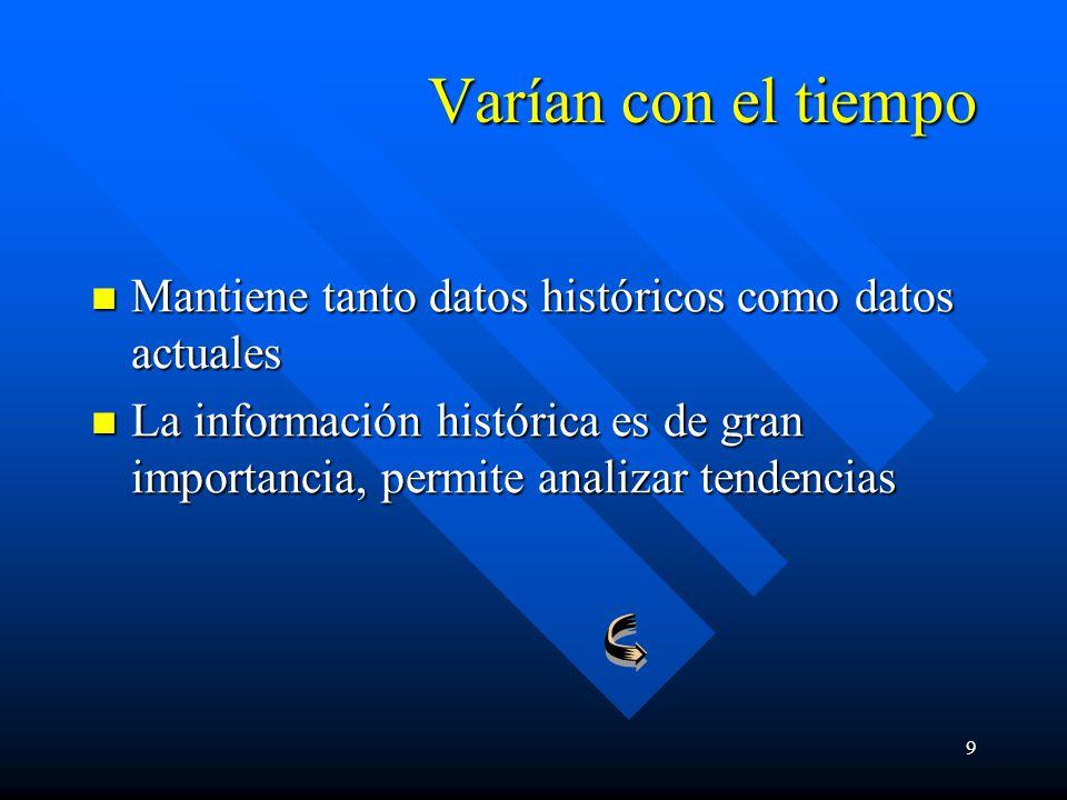 9 Varían con el tiempo Mantiene tanto datos históricos como datos actuales Mantiene tanto datos históricos como datos actuales La información históric