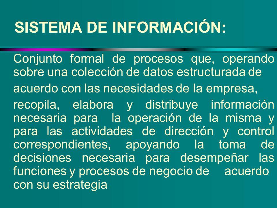 Conjunto formal de procesos que, operando sobre una colección de datos estructurada de acuerdo con las necesidades de la empresa, recopila, elabora y
