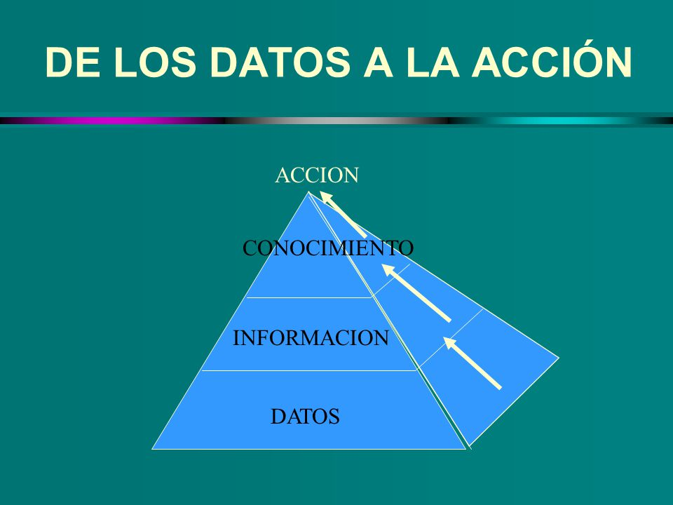 DE LOS DATOS A LA ACCIÓN DATOS INFORMACION CONOCIMIENTO ACCION