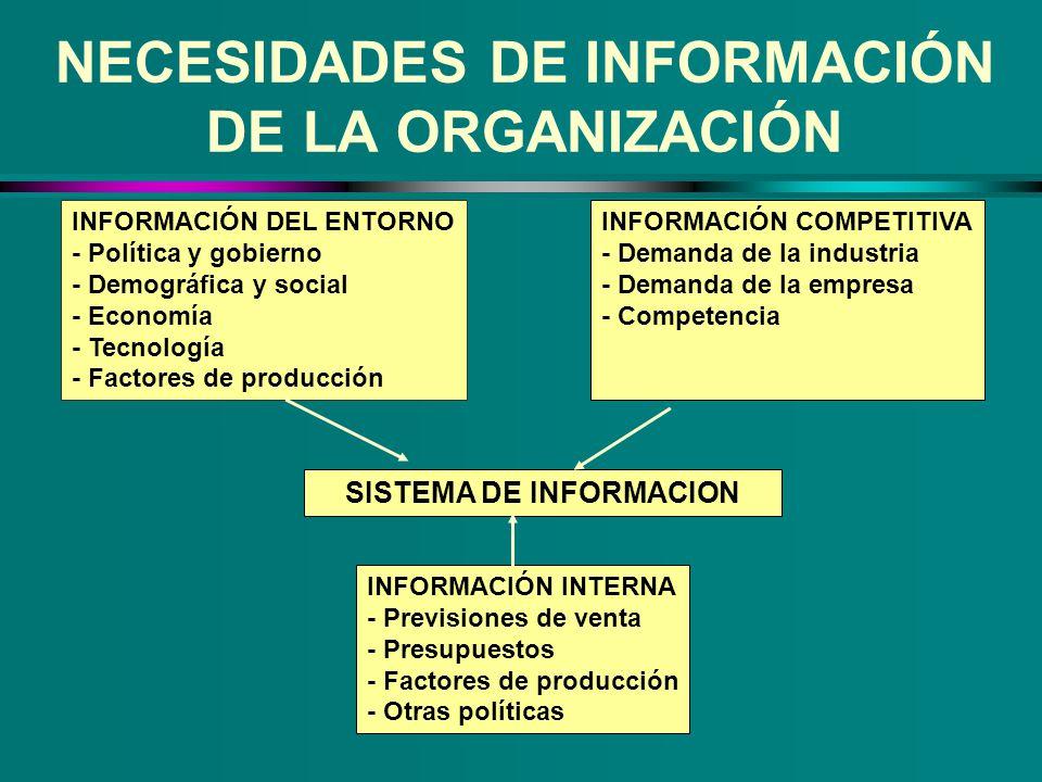 NECESIDADES DE INFORMACIÓN DE LA ORGANIZACIÓN INFORMACIÓN COMPETITIVA - Demanda de la industria - Demanda de la empresa - Competencia INFORMACIÓN DEL