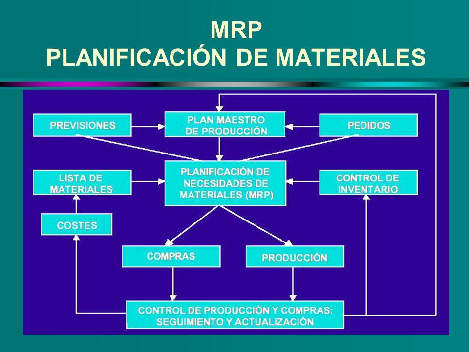 MRP PLANIFICACIÓN DE MATERIALES