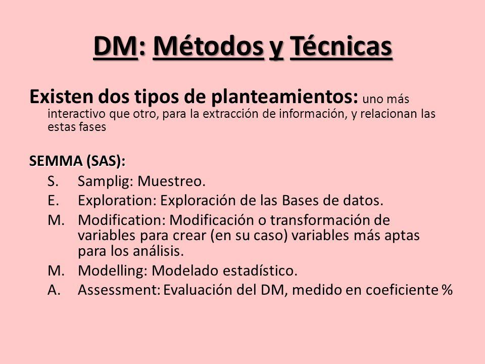DM: Métodos y Técnicas CRISP-DM (SPSS): Comprensión del negocio.