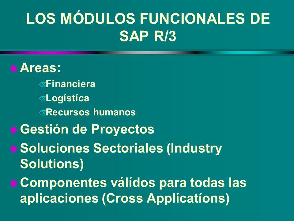 LOS MÓDULOS FUNCIONALES DE SAP R/3 u Areas: Õ Financiera Õ Logístíca Õ Recursos humanos u Gestión de Proyectos u Soluciones Sectoriales (Industry Solu