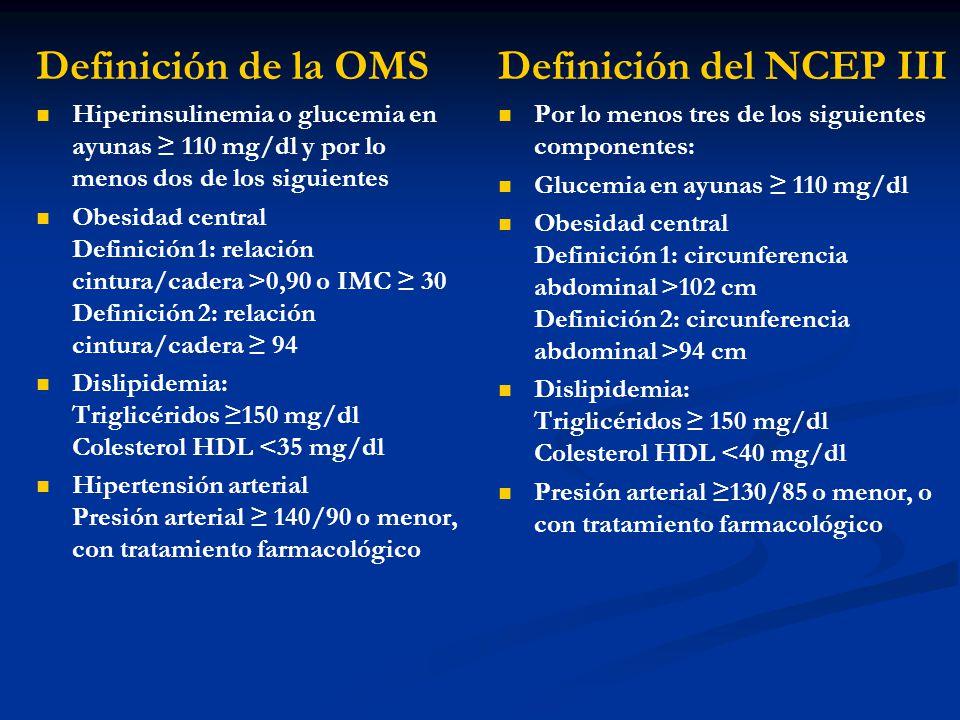 Definición de la OMS Hiperinsulinemia o glucemia en ayunas 110 mg/dl y por lo menos dos de los siguientes Obesidad central Definición 1: relación cint