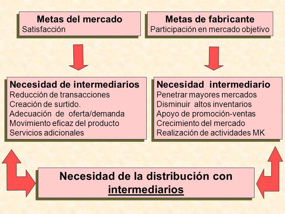 Necesidad de la distribución con intermediarios Metas del mercado Satisfacción Metas del mercado Satisfacción Metas de fabricante Participación en mer