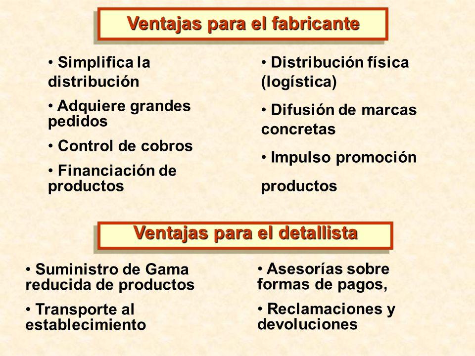 Simplifica la distribución Adquiere grandes pedidos Control de cobros Financiación de productos Suministro de Gama reducida de productos Transporte al