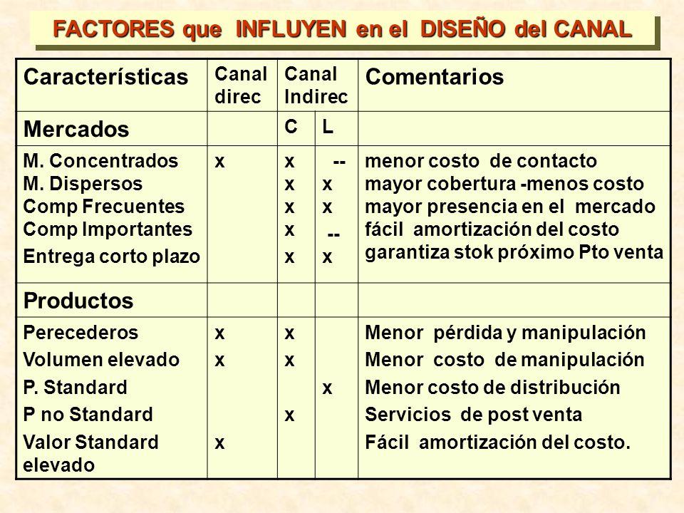 Características Canal direc Canal Indirec Comentarios Mercados CL M. Concentrados M. Dispersos Comp Frecuentes Comp Importantes Entrega corto plazo xx