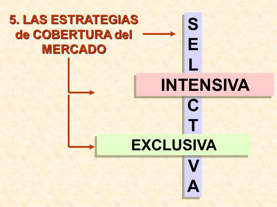 SELECTIVASELECTIVA SELECTIVASELECTIVA INTENSIVA 5. LAS ESTRATEGIAS de COBERTURA del MERCADO EXCLUSIVA