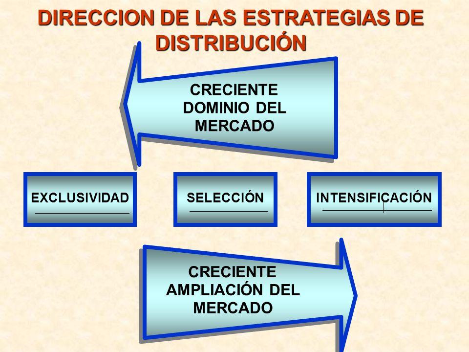 CRECIENTE DOMINIO DEL MERCADO EXCLUSIVIDADSELECCIÓNINTENSIFICACIÓN CRECIENTE AMPLIACIÓN DEL MERCADO DIRECCION DE LAS ESTRATEGIAS DE DISTRIBUCIÓN