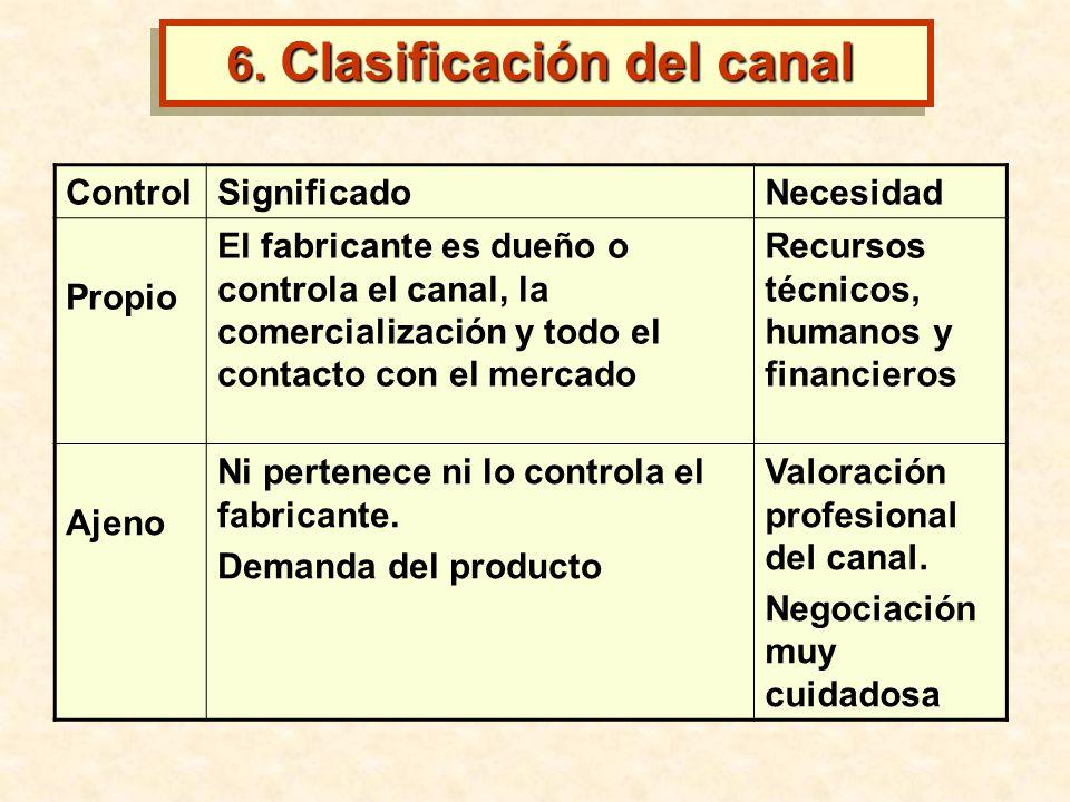 ControlSignificadoNecesidad Propio El fabricante es dueño o controla el canal, la comercialización y todo el contacto con el mercado Recursos técnicos