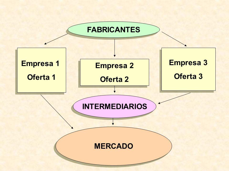 1.Directo o con intermediarios 1.Directo o con intermediarios.