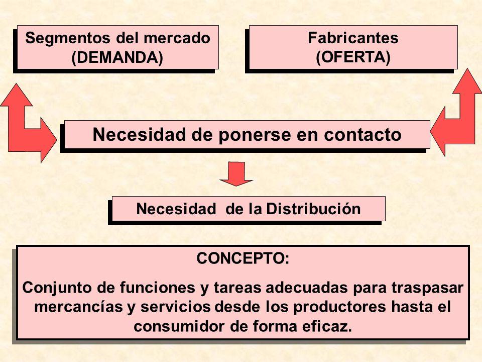Necesidad de ponerse en contacto Segmentos del mercado (DEMANDA) Segmentos del mercado (DEMANDA) Fabricantes (OFERTA) Fabricantes (OFERTA) Necesidad d