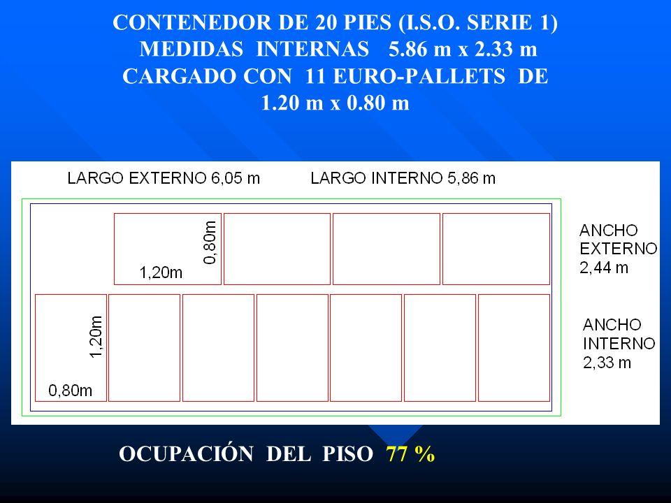 CONTENEDOR DE 20 PIES (I.S.O. SERIE 1) MEDIDAS INTERNAS 5.86 m x 2.33 m CARGADO CON 11 EURO-PALLETS DE 1.20 m x 0.80 m OCUPACIÓN DEL PISO 77 %