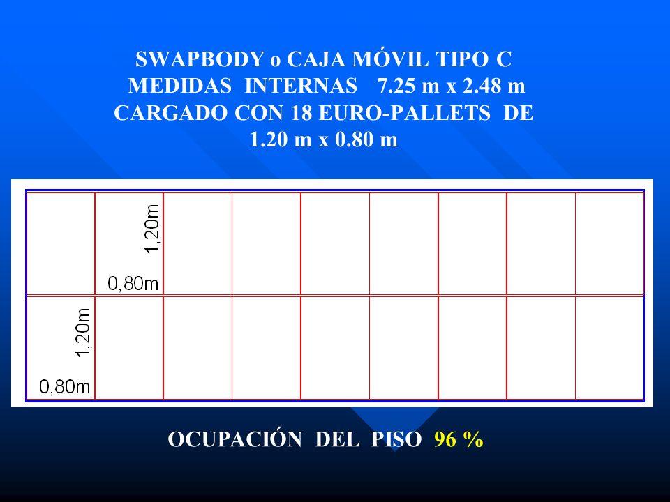 SWAPBODY o CAJA MÓVIL TIPO C MEDIDAS INTERNAS 7.25 m x 2.48 m CARGADO CON 18 EURO-PALLETS DE 1.20 m x 0.80 m OCUPACIÓN DEL PISO 96 %