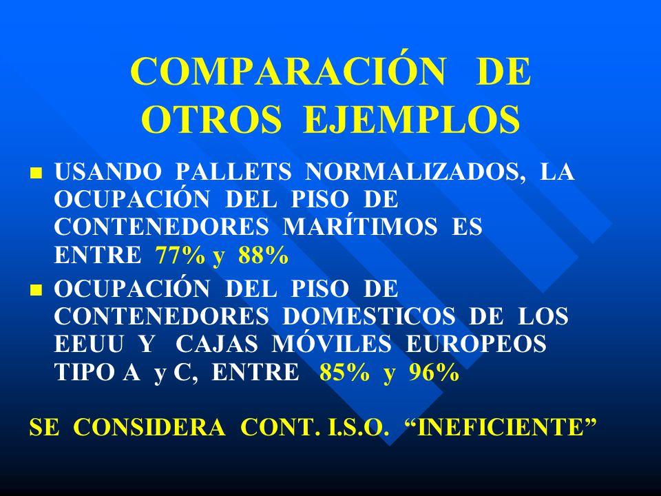COMPARACIÓN DE OTROS EJEMPLOS USANDO PALLETS NORMALIZADOS, LA OCUPACIÓN DEL PISO DE CONTENEDORES MARÍTIMOS ES ENTRE 77% y 88% OCUPACIÓN DEL PISO DE CO