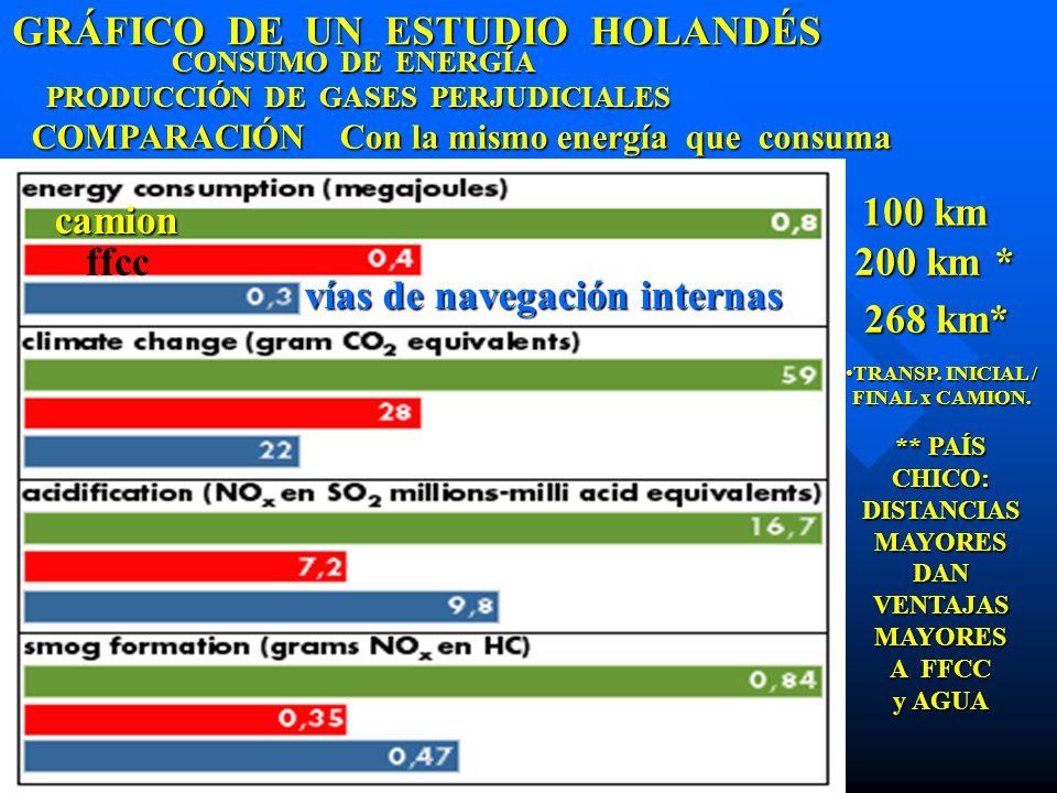 100 km camion GRÁFICO DE UN ESTUDIO HOLANDÉS vías de navegación internas vías de navegación internas ffcc 268 km* 200 km * CONSUMO DE ENERGÍA PRODUCCI
