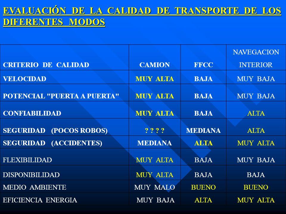 EVALUACIÓN DE LA CALIDAD DE TRANSPORTE DE LOS DIFERENTES MODOS CRITERIO DE CALIDADCAMIONFFCC NAVEGACION INTERIOR VELOCIDADMUY ALTABAJAMUY BAJA POTENCI