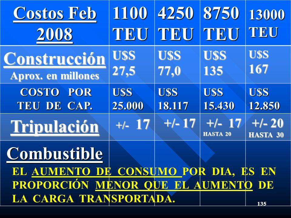 135 Costos Feb 2008 1100TEU4250TEU8750TEU13000TEU Construcción Aprox. en millones U$S 27,5 U$S77,0 U$S 135 U$S167 COSTO POR TEU DE CAP. COSTO POR TEU