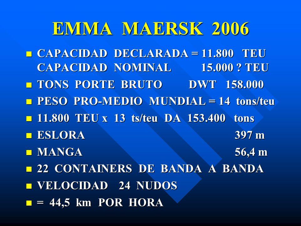 EMMA MAERSK 2006 CAPACIDAD DECLARADA = 11.800 TEU CAPACIDAD NOMINAL 15.000 ? TEU CAPACIDAD DECLARADA = 11.800 TEU CAPACIDAD NOMINAL 15.000 ? TEU TONS