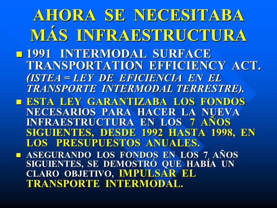 AHORA SE NECESITABA MÁS INFRAESTRUCTURA 1991 INTERMODAL SURFACE TRANSPORTATION EFFICIENCY ACT. ( ISTEA = LEY DE EFICIENCIA EN EL TRANSPORTE INTERMODAL