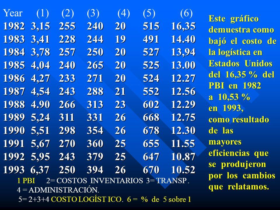 Year (1) (2)(3) (4)(5) (6) 19823,152552402051516,35 19833,412282441949114.40 19843,782572502052713,94 19854,042402652052513.00 19864,272332712052412.2