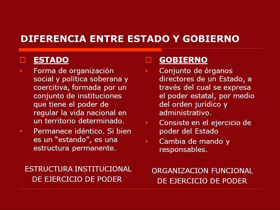 DIFERENCIA ENTRE ESTADO Y GOBIERNO ESTADO Forma de organización social y política soberana y coercitiva, formada por un conjunto de instituciones que