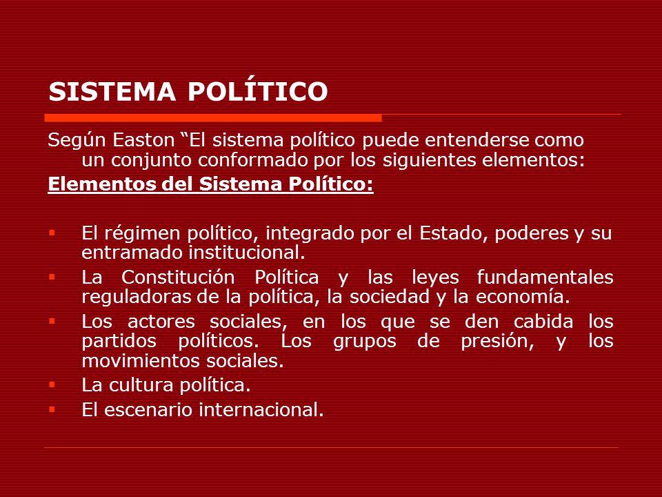 SISTEMA POLÍTICO Según Easton El sistema político puede entenderse como un conjunto conformado por los siguientes elementos: Elementos del Sistema Pol