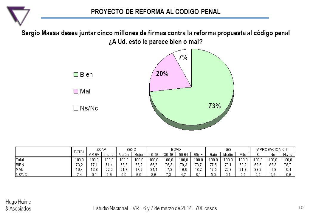 PROYECTO DE REFORMA AL CODIGO PENAL Hugo Haime & Asociados Estudio Nacional - IVR - 6 y 7 de marzo de 2014 - 700 casos 10 Sergio Massa desea juntar ci