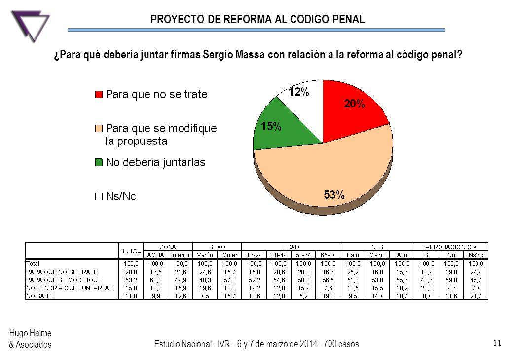 PROYECTO DE REFORMA AL CODIGO PENAL Hugo Haime & Asociados Estudio Nacional - IVR - 6 y 7 de marzo de 2014 - 700 casos 11 ¿Para qué debería juntar fir