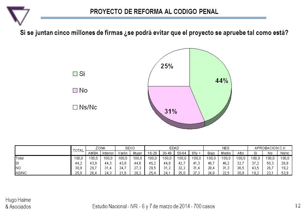 PROYECTO DE REFORMA AL CODIGO PENAL Hugo Haime & Asociados Estudio Nacional - IVR - 6 y 7 de marzo de 2014 - 700 casos 12 Si se juntan cinco millones