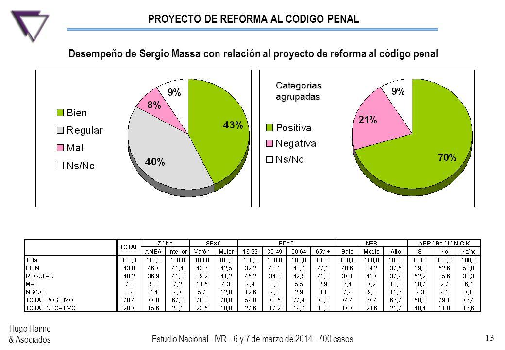 PROYECTO DE REFORMA AL CODIGO PENAL Hugo Haime & Asociados Estudio Nacional - IVR - 6 y 7 de marzo de 2014 - 700 casos 13 Categoríasagrupadas Desempeñ