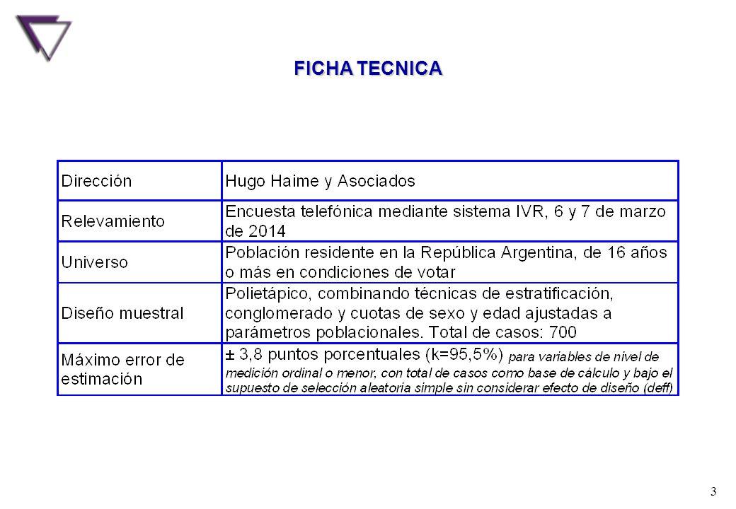 PROYECTO DE REFORMA AL CODIGO PENAL Hugo Haime & Asociados Estudio Nacional - IVR - 6 y 7 de marzo de 2014 - 700 casos 3 FICHA TECNICA