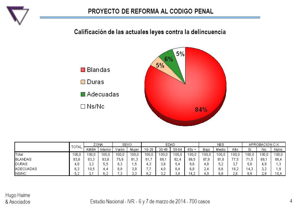 PROYECTO DE REFORMA AL CODIGO PENAL Hugo Haime & Asociados Estudio Nacional - IVR - 6 y 7 de marzo de 2014 - 700 casos 4 Calificación de las actuales