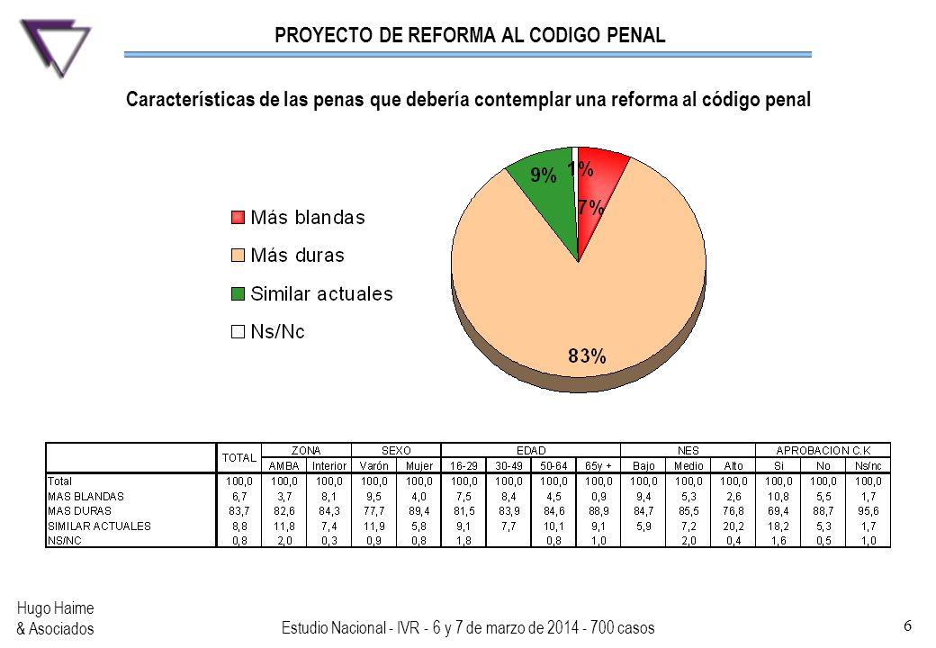 PROYECTO DE REFORMA AL CODIGO PENAL Hugo Haime & Asociados Estudio Nacional - IVR - 6 y 7 de marzo de 2014 - 700 casos 6 Características de las penas