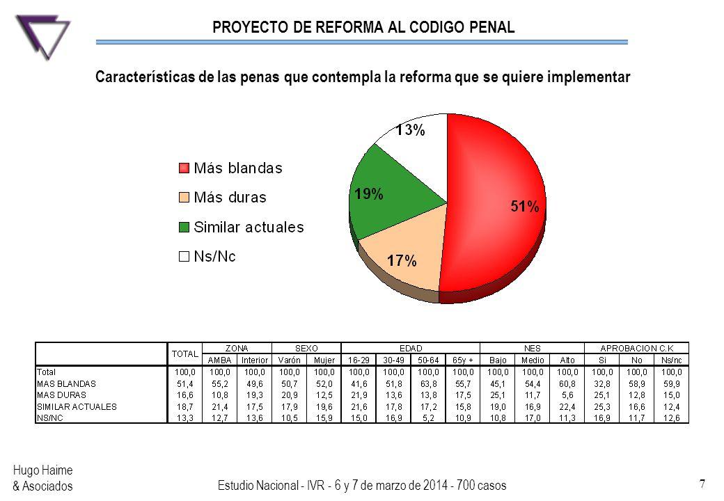PROYECTO DE REFORMA AL CODIGO PENAL Hugo Haime & Asociados Estudio Nacional - IVR - 6 y 7 de marzo de 2014 - 700 casos 7 Características de las penas