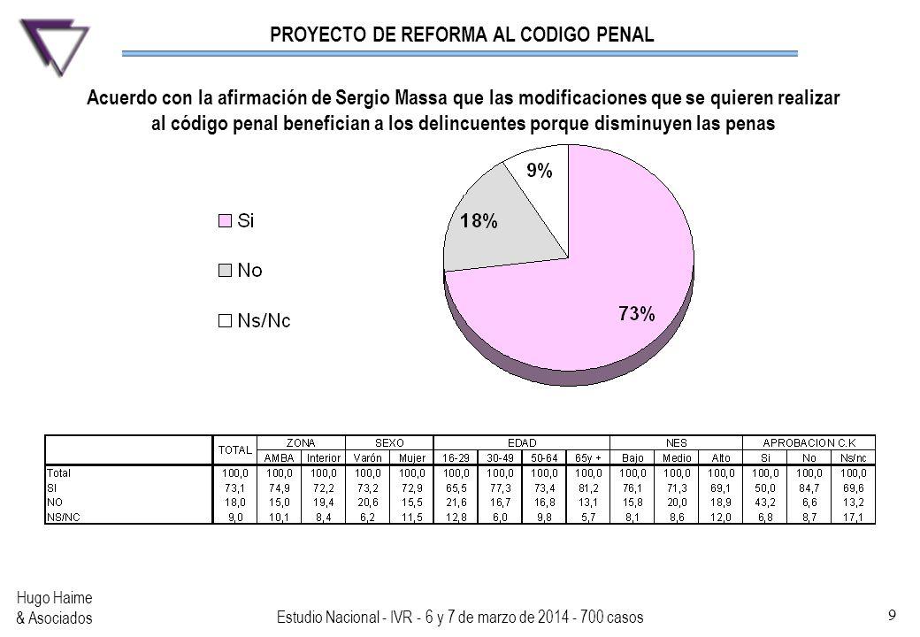 PROYECTO DE REFORMA AL CODIGO PENAL Hugo Haime & Asociados Estudio Nacional - IVR - 6 y 7 de marzo de 2014 - 700 casos 9 Acuerdo con la afirmación de
